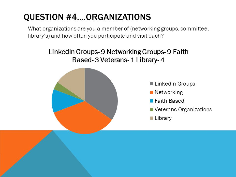 QUESTION #4….ORGANIZATIONS What organizations are you a member of (networking groups, committee, library's) and how often you participate and visit each?