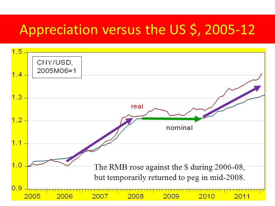 Appreciation versus the US $, 2005-12 The RMB rose against the $ during 2006-08, but temporarily returned to peg in mid-2008.