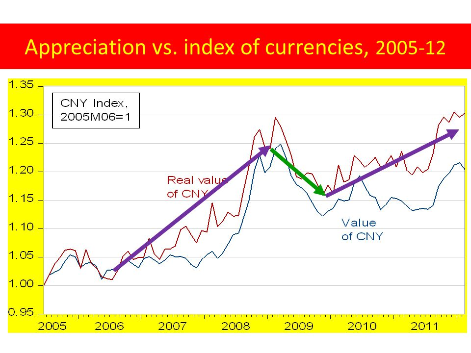 Appreciation vs. index of currencies, 2005-12