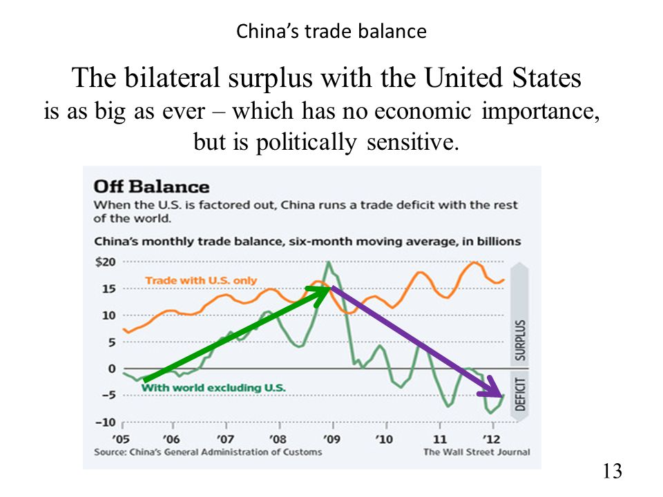 13 China's trade balance The bilateral surplus with the United States is as big as ever – which has no economic importance, but is politically sensitive.