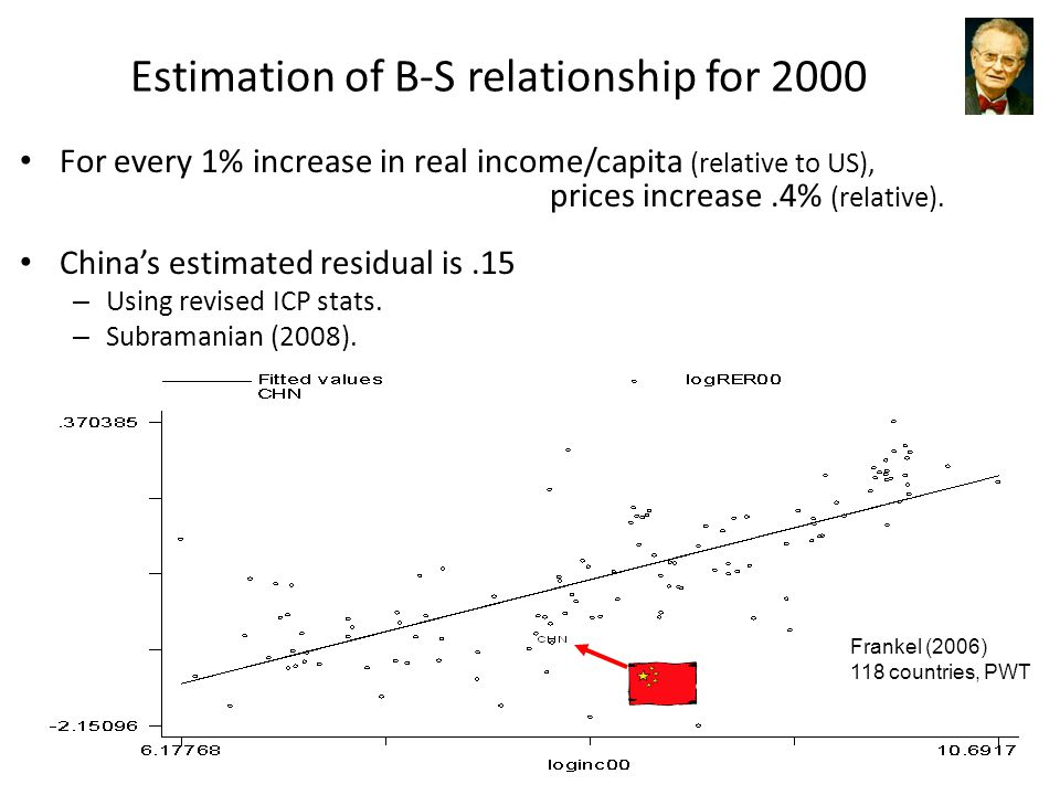 ITF-220 - Prof.J.Frankell Estimation of B-S relationship for 2000 For every 1% increase in real income/capita (relative to US), prices increase.4% (relative).