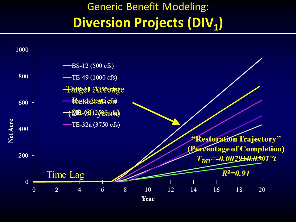 Generic Benefit Modeling: Diversion Projects (DIV 1 ) Target Acreage Restoration (20-50 years) Restoration Trajectory (Percentage of Completion) T DIV = *t R 2 =0.91 Time Lag