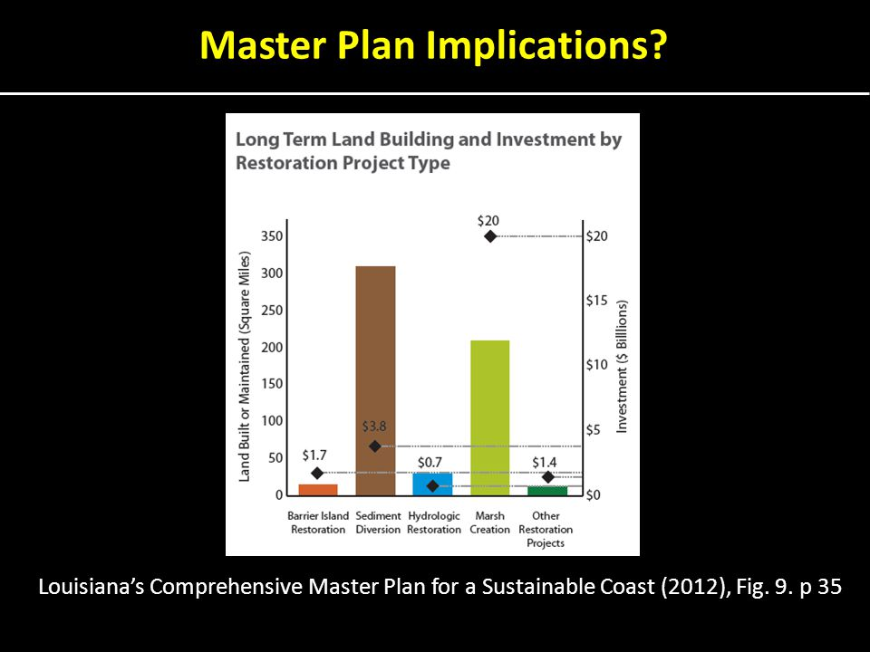 Louisiana's Comprehensive Master Plan for a Sustainable Coast (2012), Fig.