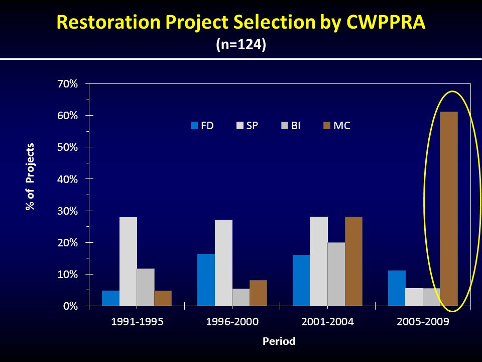 Restoration Project Selection by CWPPRA (n=124)