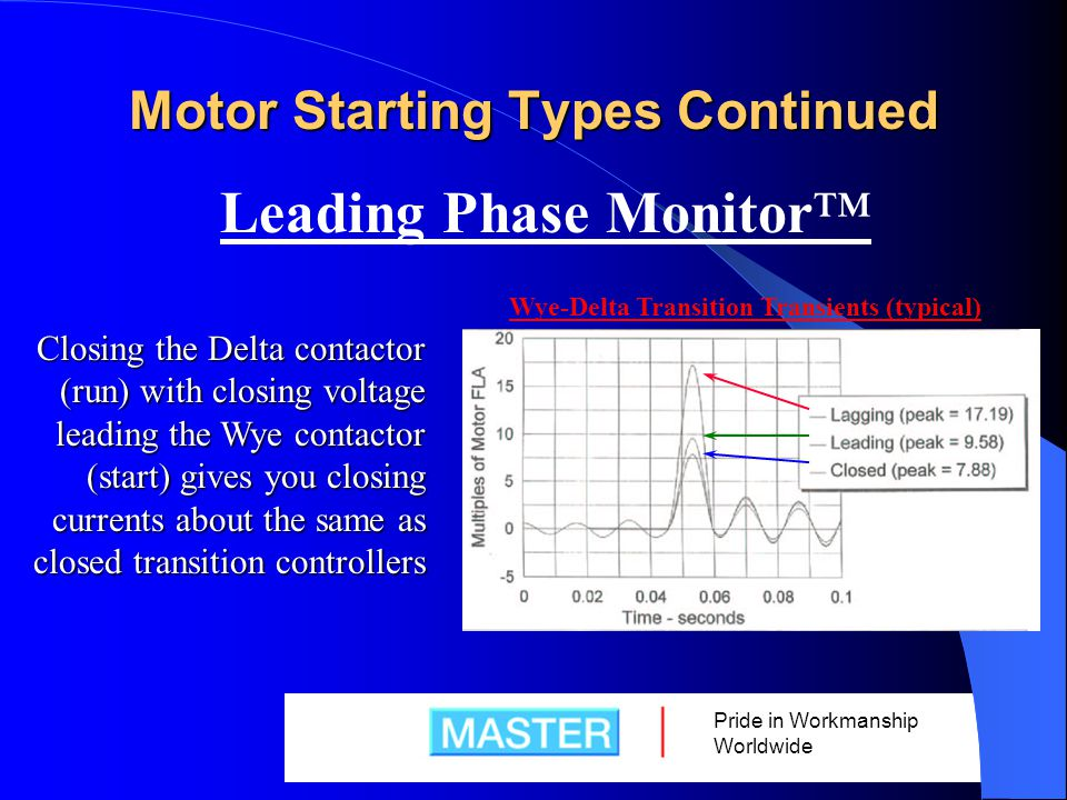 Pride in Workmanship Worldwide Motor Starting Types Continued Leading Phase Monitor™ Closing the Delta contactor (run) with closing voltage leading the Wye contactor (start) gives you closing currents about the same as closed transition controllers Wye-Delta Transition Transients (typical)