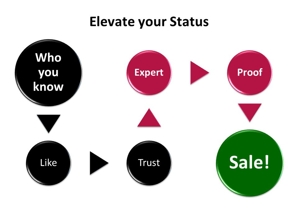 Elevate your Status Who you know LikeTrustExpert Proof Sale.