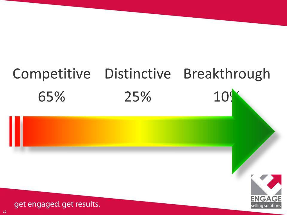 12 Competitive 65% Distinctive 25% Breakthrough 10%