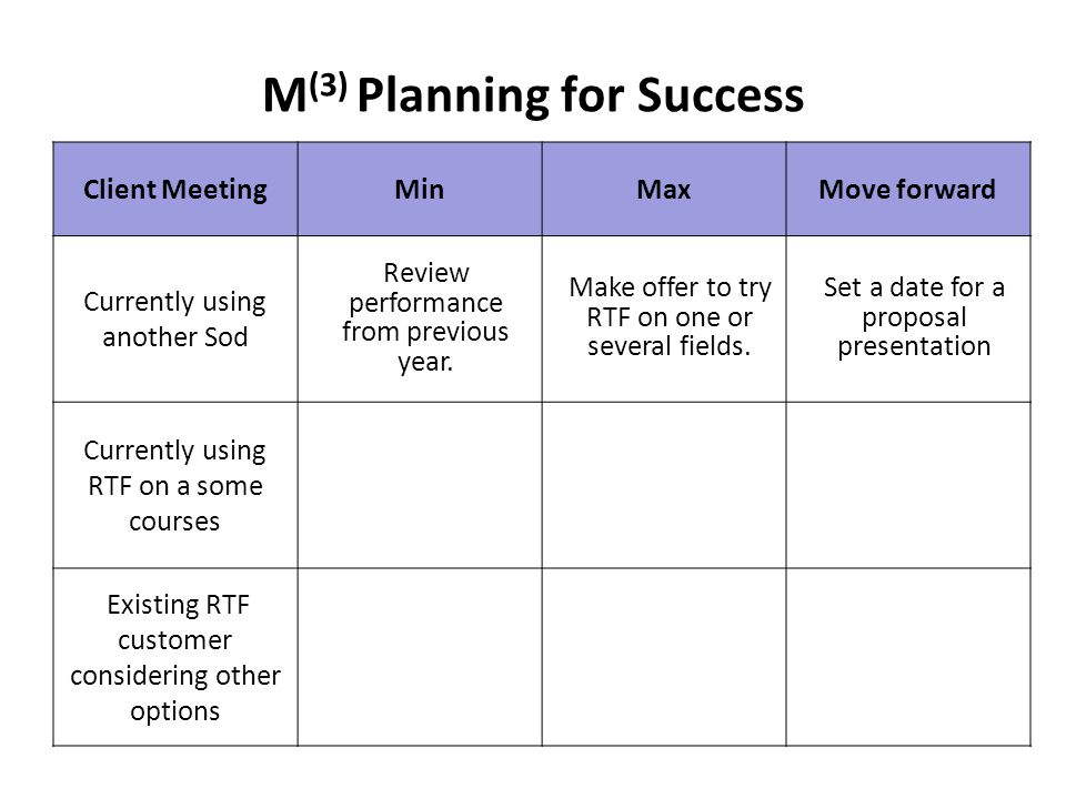 Client MeetingMinMaxMove forward Currently using another Sod Review performance from previous year.