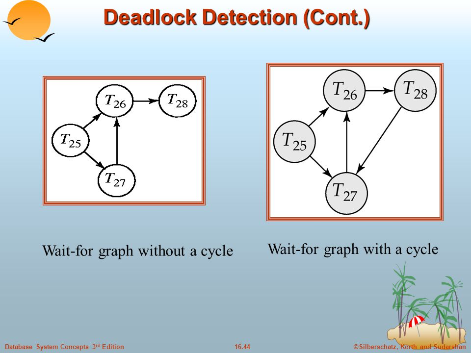 ©Silberschatz, Korth and Sudarshan16.44Database System Concepts 3 rd Edition Deadlock Detection (Cont.) Wait-for graph without a cycle Wait-for graph with a cycle