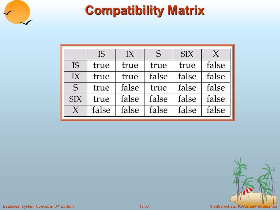 ©Silberschatz, Korth and Sudarshan16.63Database System Concepts 3 rd Edition Compatibility Matrix