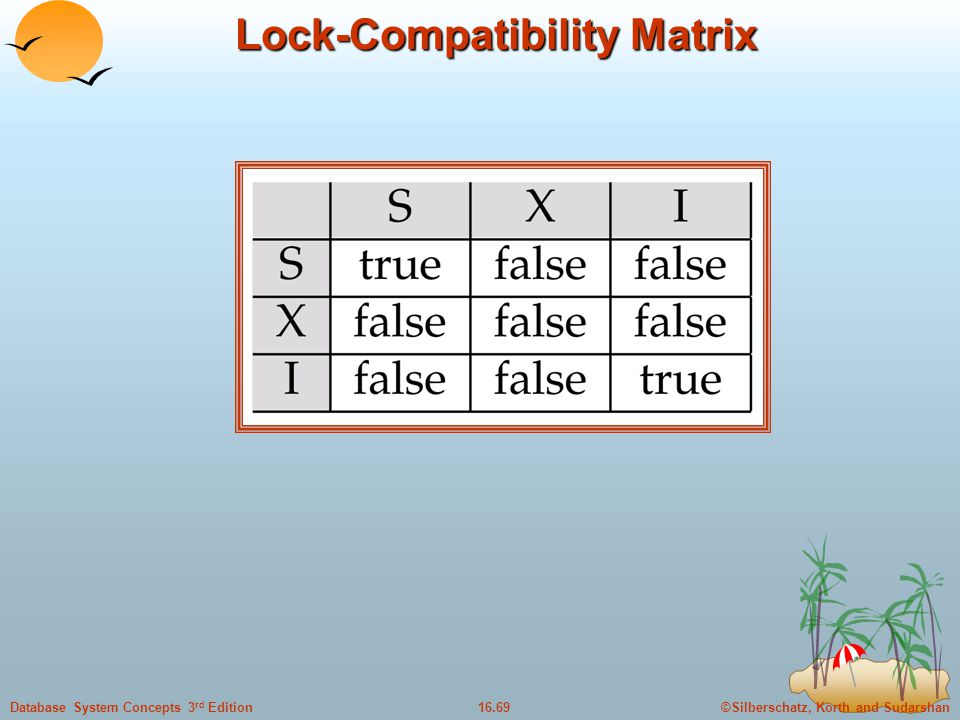 ©Silberschatz, Korth and Sudarshan16.69Database System Concepts 3 rd Edition Lock-Compatibility Matrix