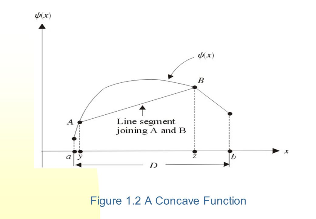 If the function  is twice differentiable, then it is concave if at each point in [a,b],  x x  0.