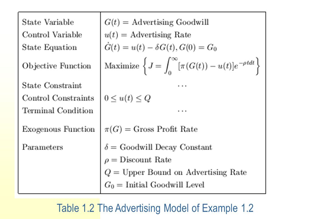Example 1.2 An Advertising Model.