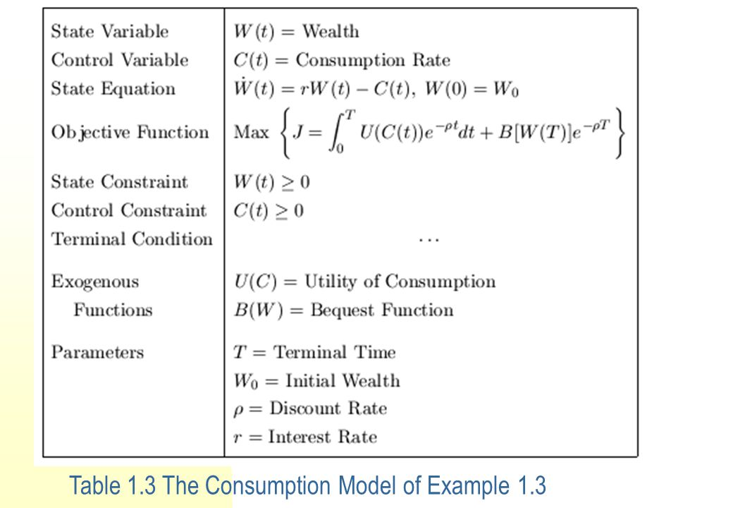 Example 1.3 A Consumption Model. This model is summarized in Table 1.3: