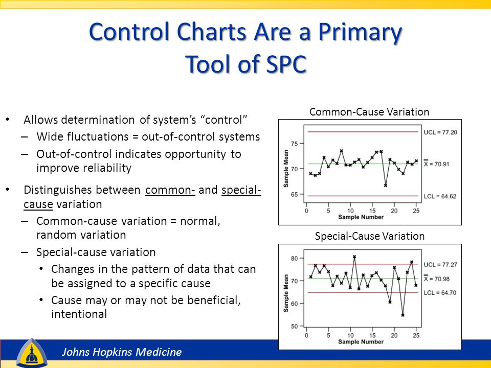 Johns Hopkins Medicine Example: Control chart of infectious waste