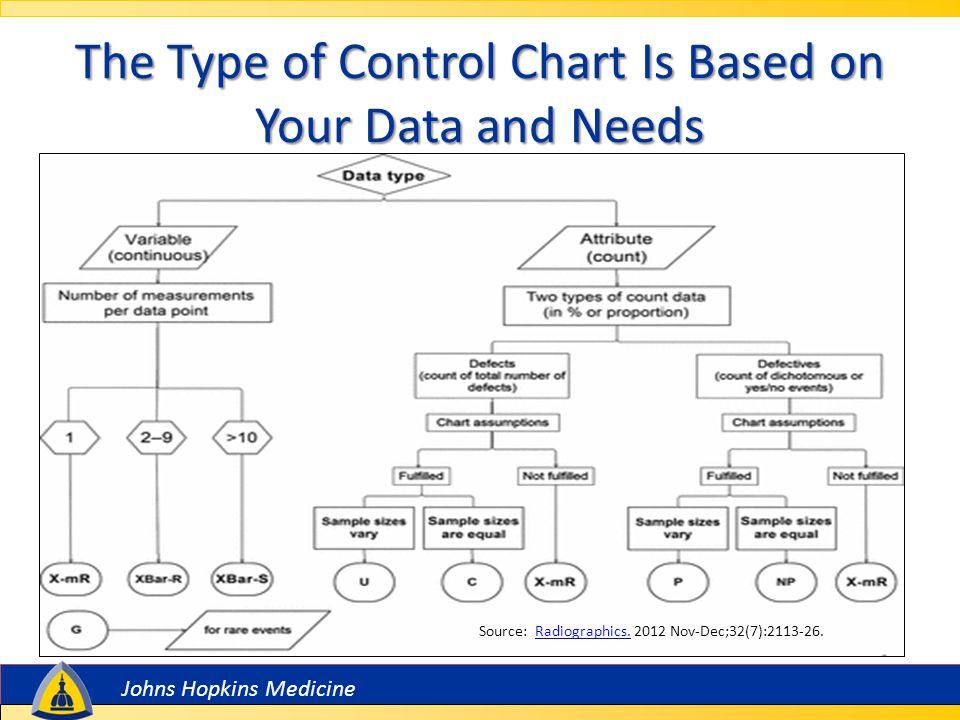 Johns Hopkins Medicine Why Should We Consider Using a Control Chart.