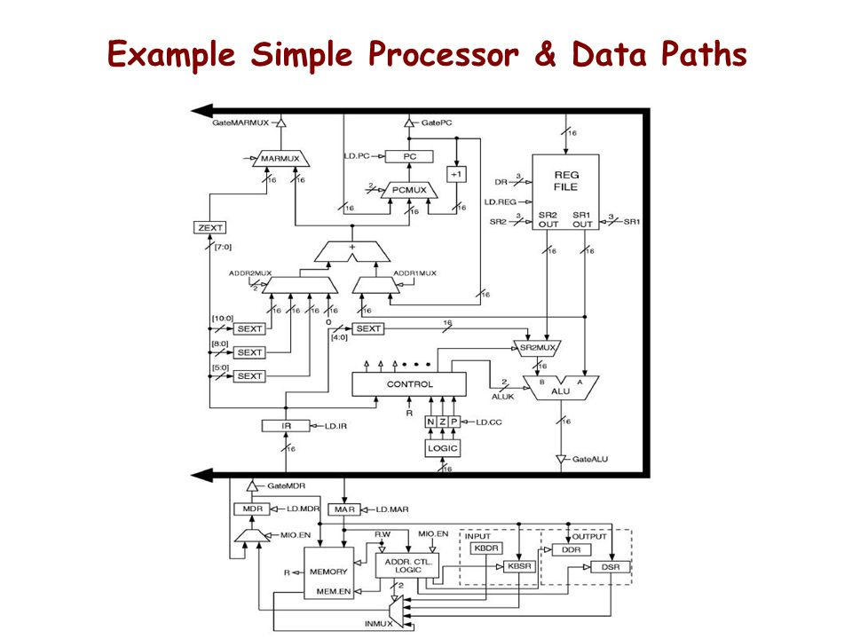 Example Simple Processor & Data Paths