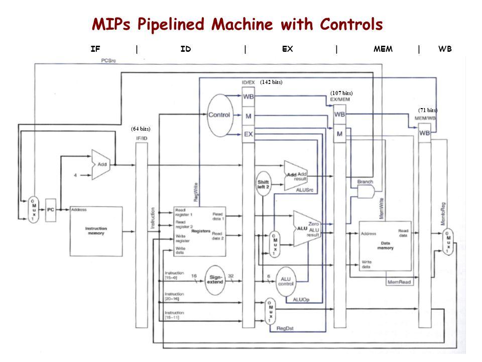 MIPs Pipelined Machine with Controls IF | ID | EX | MEM | WB (64 bits) (142 bits) (107 bits) (71 bits)
