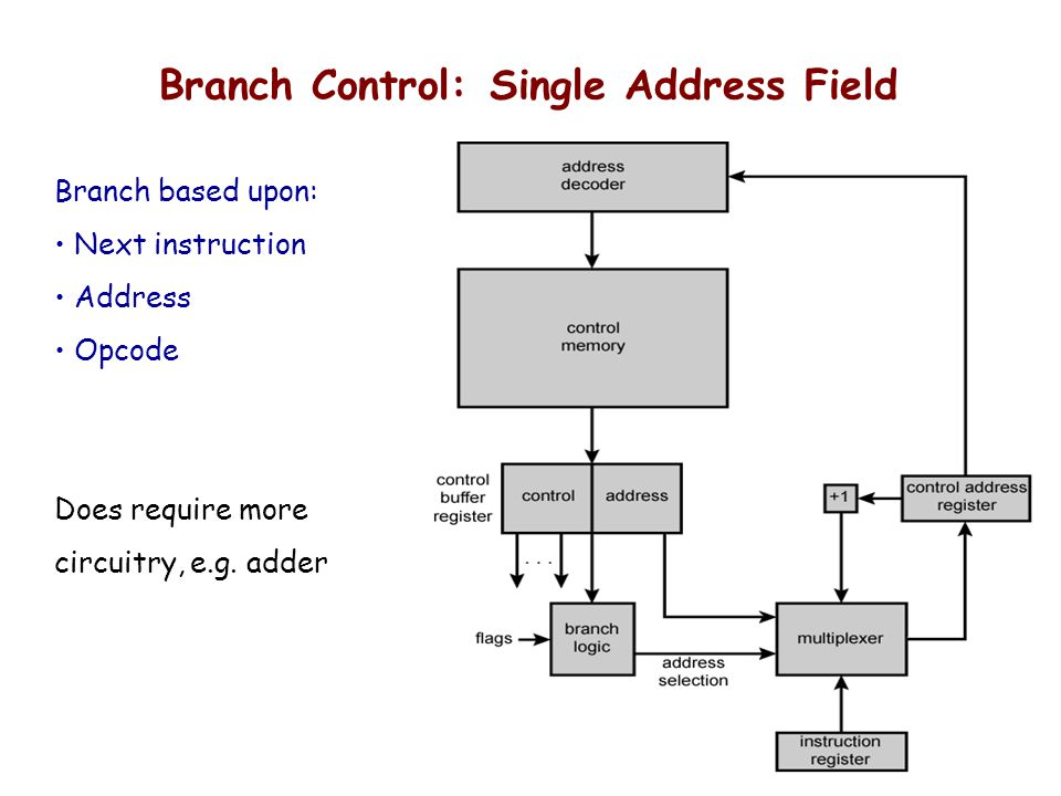 Branch Control: Single Address Field Branch based upon: Next instruction Address Opcode Does require more circuitry, e.g. adder