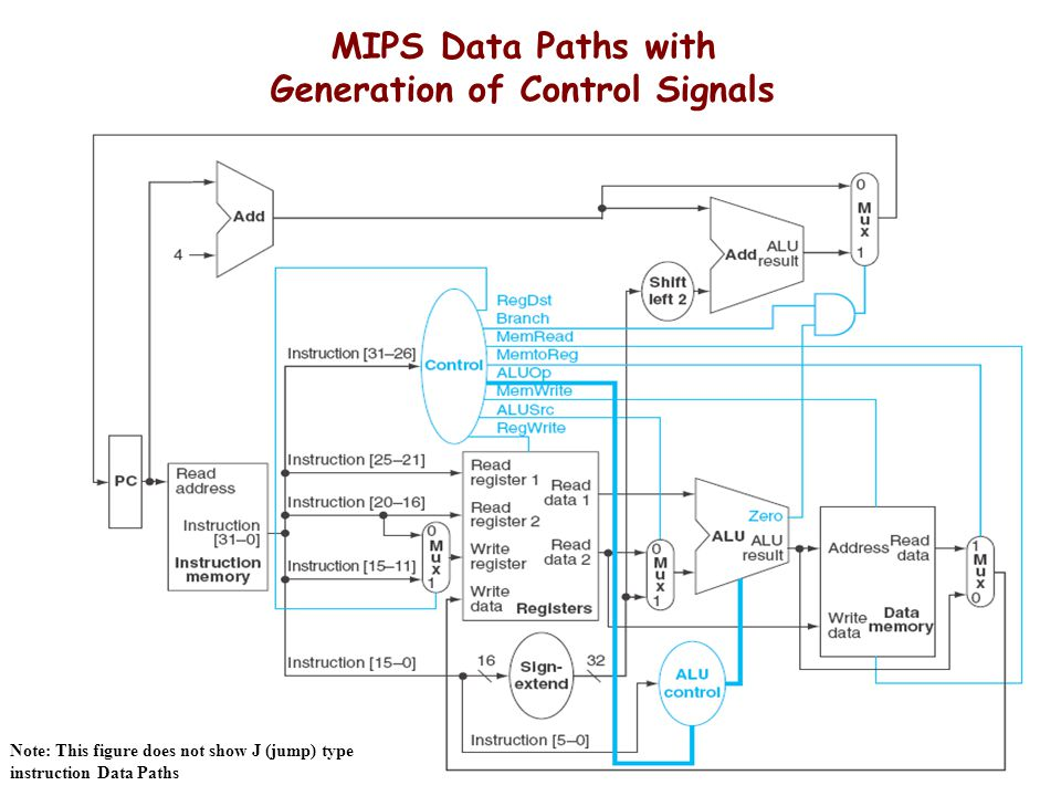 MIPS Data Paths with Generation of Control Signals Note: This figure does not show J (jump) type instruction Data Paths