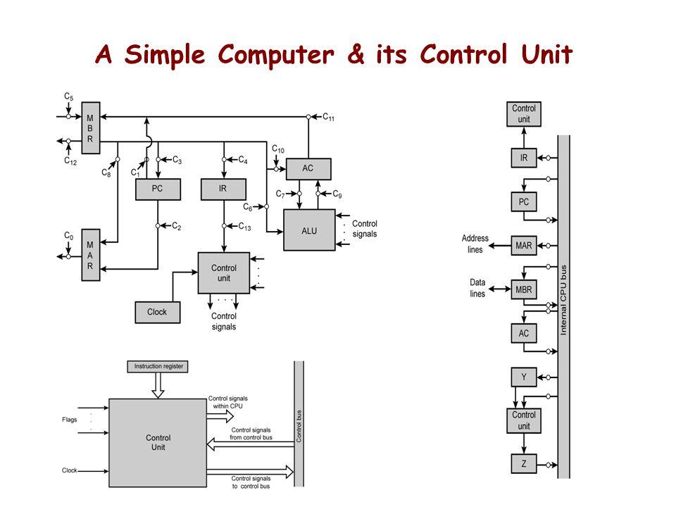 A Simple Computer & its Control Unit