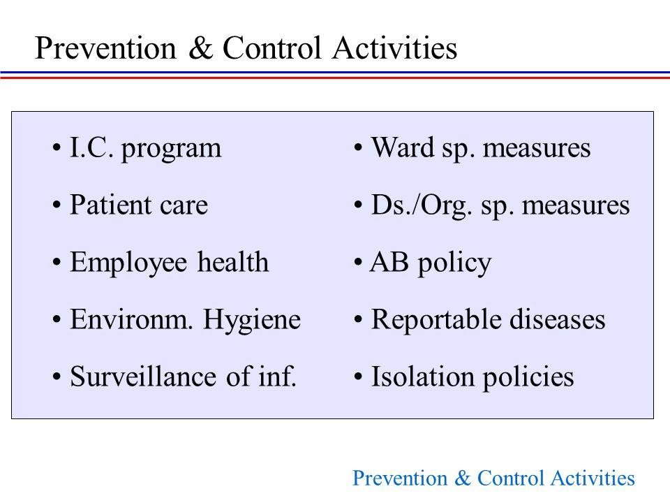 I.C. program Ward sp. measures Patient care Ds./Org.