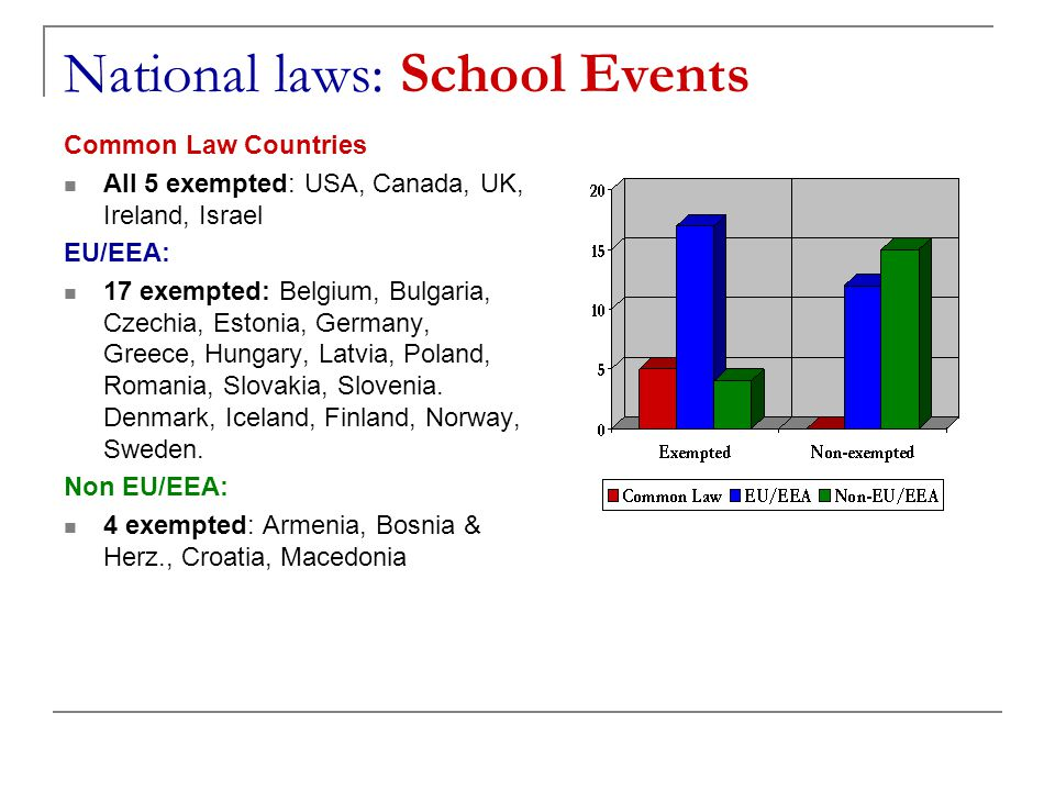National laws: School Events Common Law Countries All 5 exempted: USA, Canada, UK, Ireland, Israel EU/EEA: 17 exempted: Belgium, Bulgaria, Czechia, Es