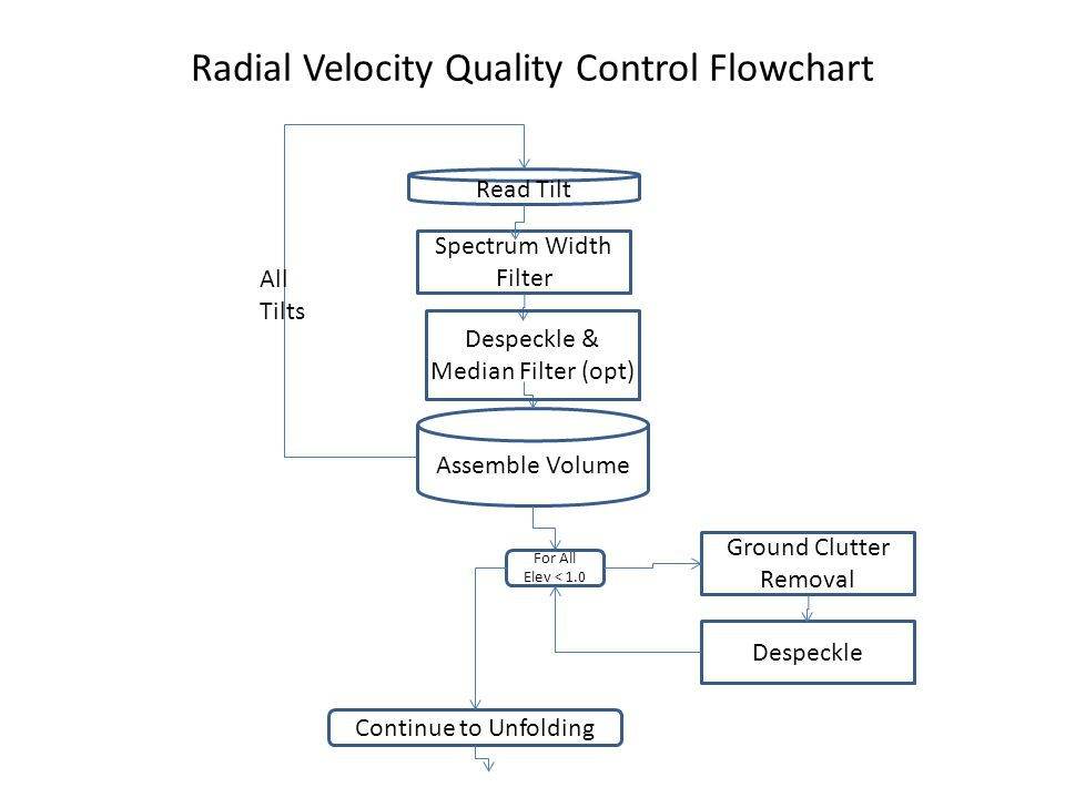 Radial Velocity Quality Control Flowchart Read Tilt Spectrum Width Filter Assemble Volume Ground Clutter Removal Despeckle Continue to Unfolding For All Elev < 1.0 Despeckle & Median Filter (opt) All Tilts