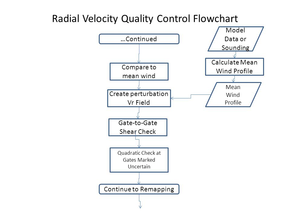 Radial Velocity Quality Control Flowchart Compare to mean wind Gate-to-Gate Shear Check Quadratic Check at Gates Marked Uncertain Calculate Mean Wind Profile Model Data or Sounding …Continued Create perturbation Vr Field Mean Wind Profile Continue to Remapping