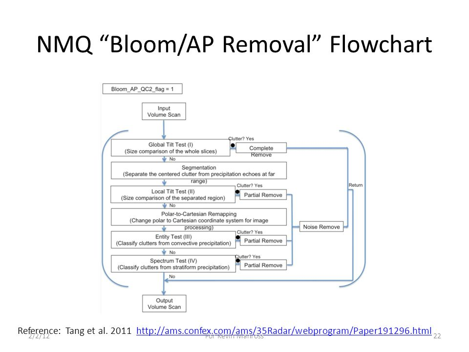 NMQ Bloom/AP Removal Flowchart Reference: Tang et al.