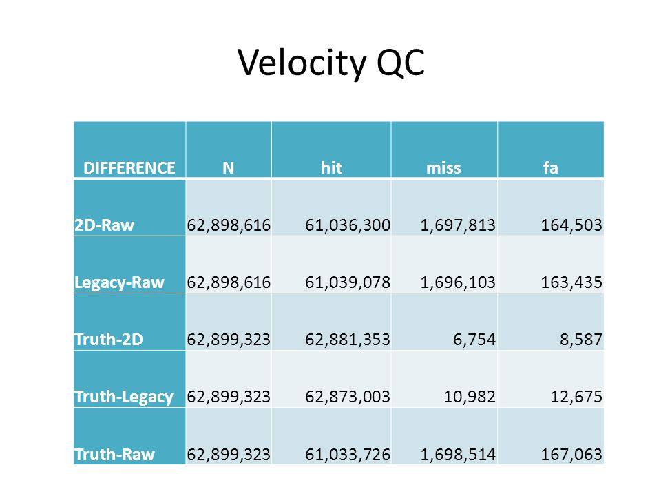 Velocity QC DIFFERENCENhitmissfa 2D-Raw62,898,61661,036,3001,697,813164,503 Legacy-Raw62,898,61661,039,0781,696,103163,435 Truth-2D62,899,32362,881,3536,7548,587 Truth-Legacy62,899,32362,873,00310,98212,675 Truth-Raw62,899,32361,033,7261,698,514167,063