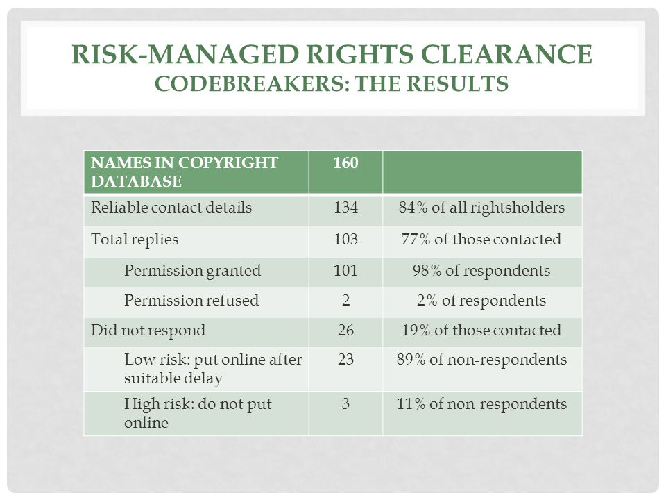RISK-MANAGED RIGHTS CLEARANCE CODEBREAKERS: THE RESULTS NAMES IN COPYRIGHT DATABASE 160 Reliable contact details13484% of all rightsholders Total replies10377% of those contacted Permission granted10198% of respondents Permission refused22% of respondents Did not respond2619% of those contacted Low risk: put online after suitable delay 2389% of non-respondents High risk: do not put online 311% of non-respondents