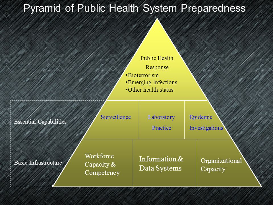 Mission : Promote Physical and Mental Health and Prevent Disease, Injury, and Disability