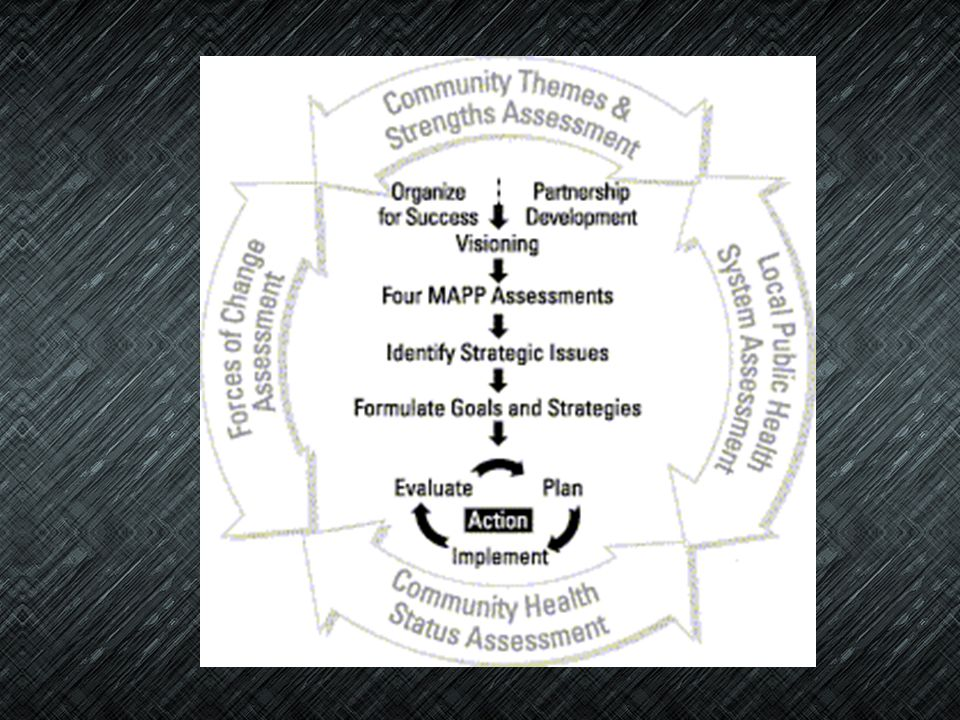 THE POLICY DEVELOPMENT PROCESS USES: Scientific information Data from the assessment process Information from concerned citizens & providers
