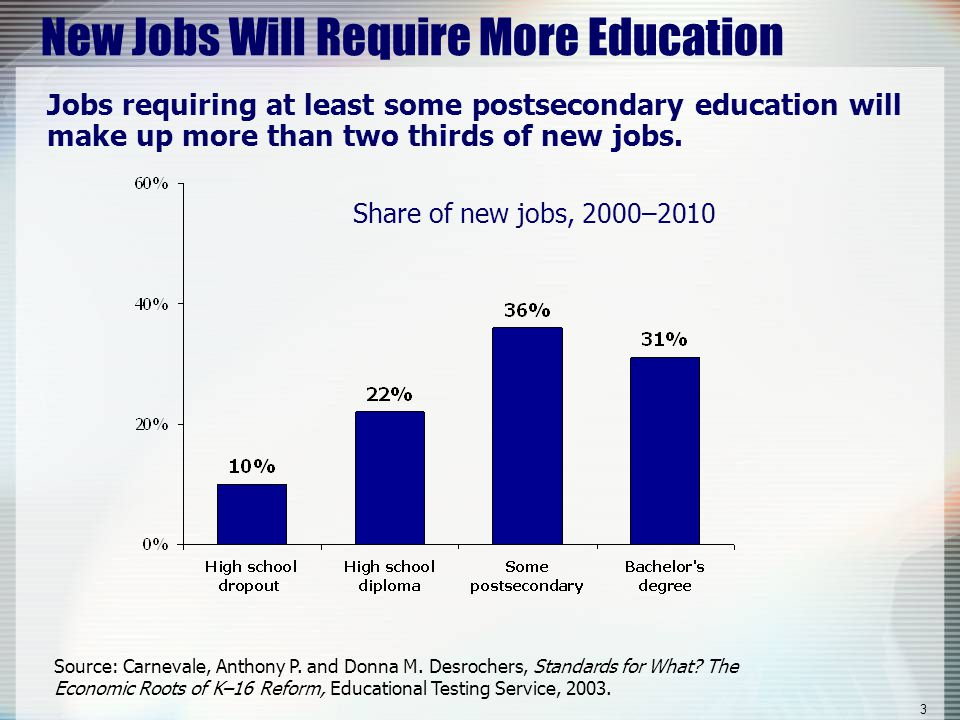4 New Job Growth Along Educational Spectrum According to the MA Division of Career Services jobs requiring an associate's degree or higher will account for 62% of all new jobs.