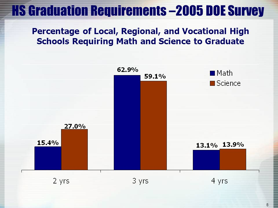9 College-Bound Does not Mean College-Ready Nearly three in ten, first-year students are placed immediately into a remedial college course.