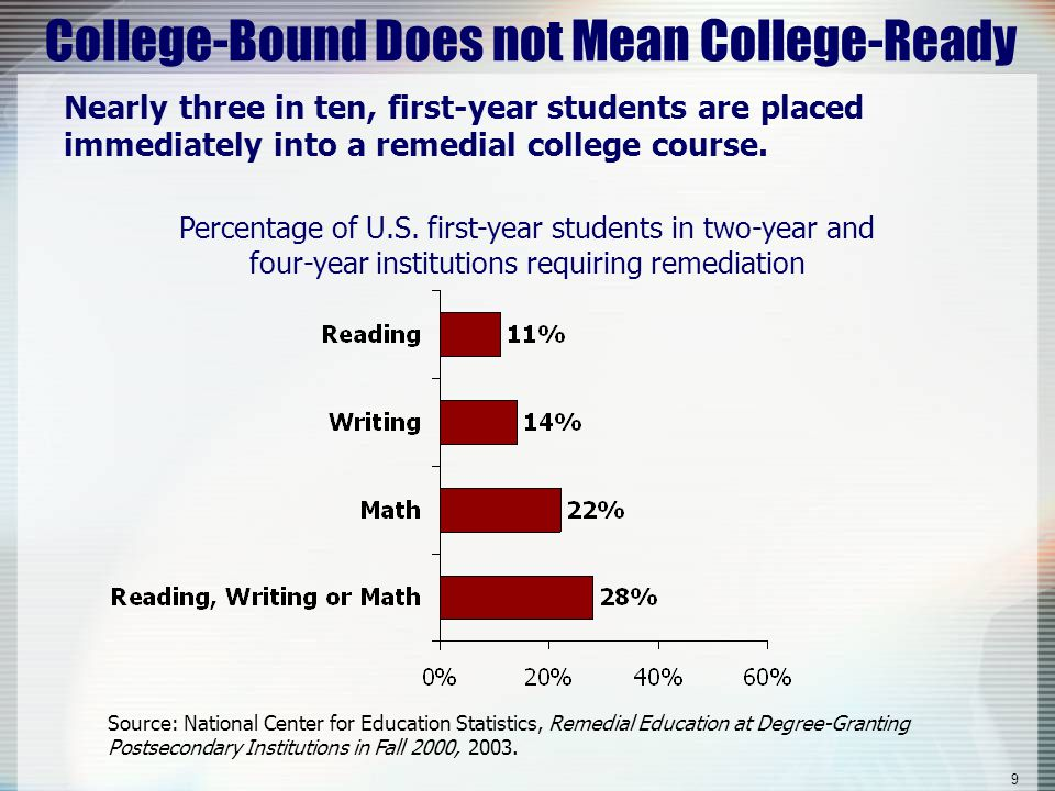 9 College-Bound Does not Mean College-Ready Nearly three in ten, first-year students are placed immediately into a remedial college course. Percentage