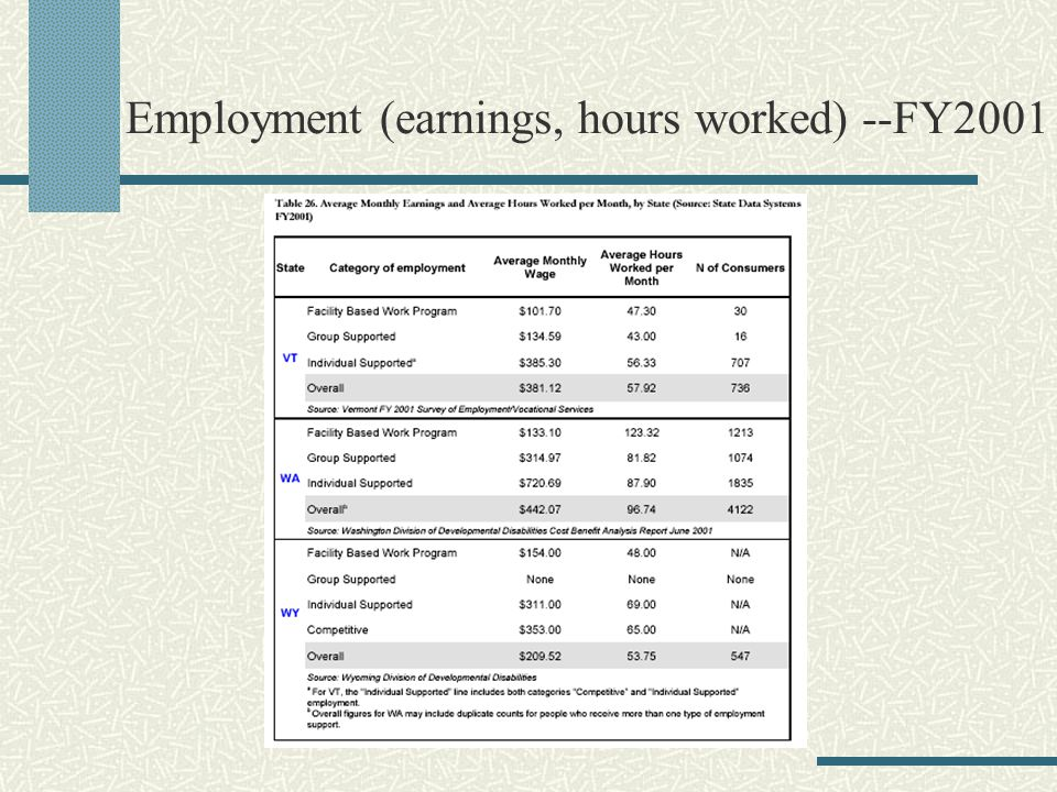Employment (earnings, hours worked) --FY2001