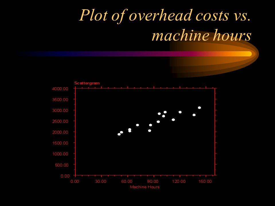 Plot of overhead costs vs. machine hours