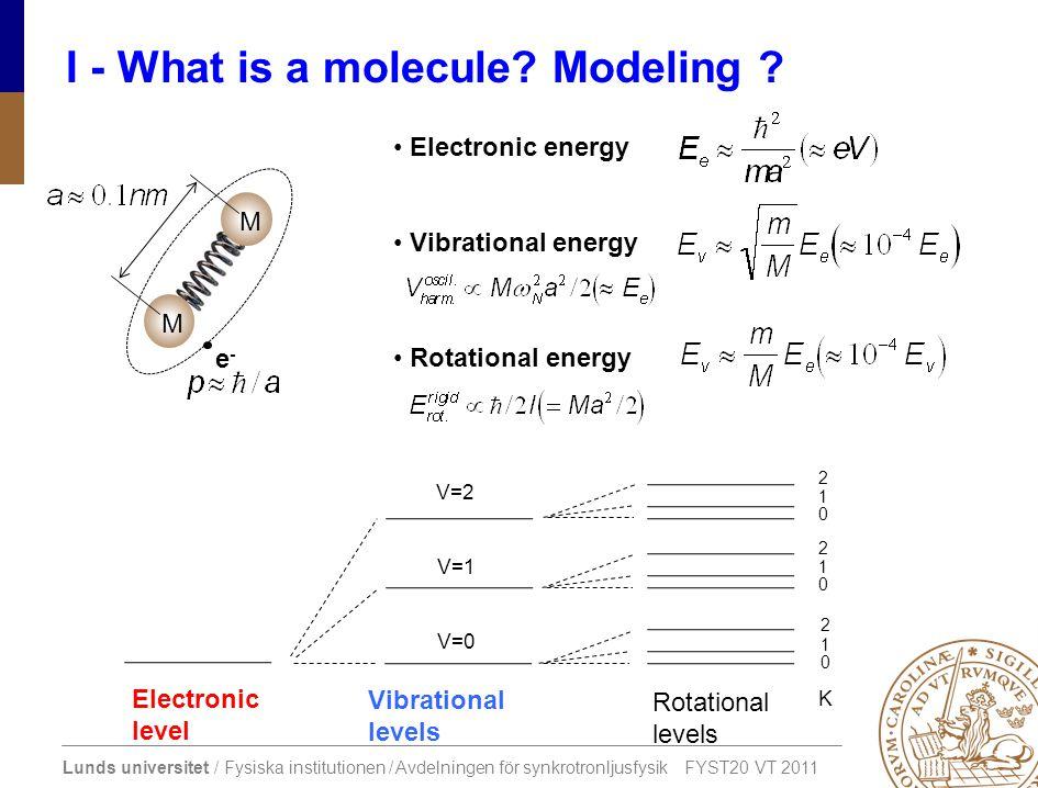 Lunds universitet / Fysiska institutionen / Avdelningen för synkrotronljusfysik FYST20 VT 2011 I - What is a molecule? Modeling ? Electronic level Vib
