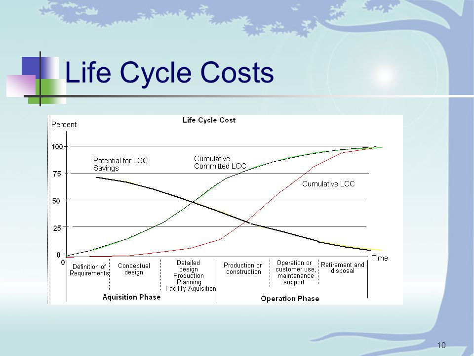 10 Life Cycle Costs