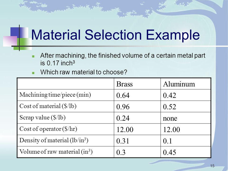 15 Material Selection Example After machining, the finished volume of a certain metal part is 0.17 inch 3 Which raw material to choose.