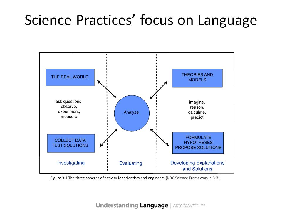 Science Practices' focus on Language