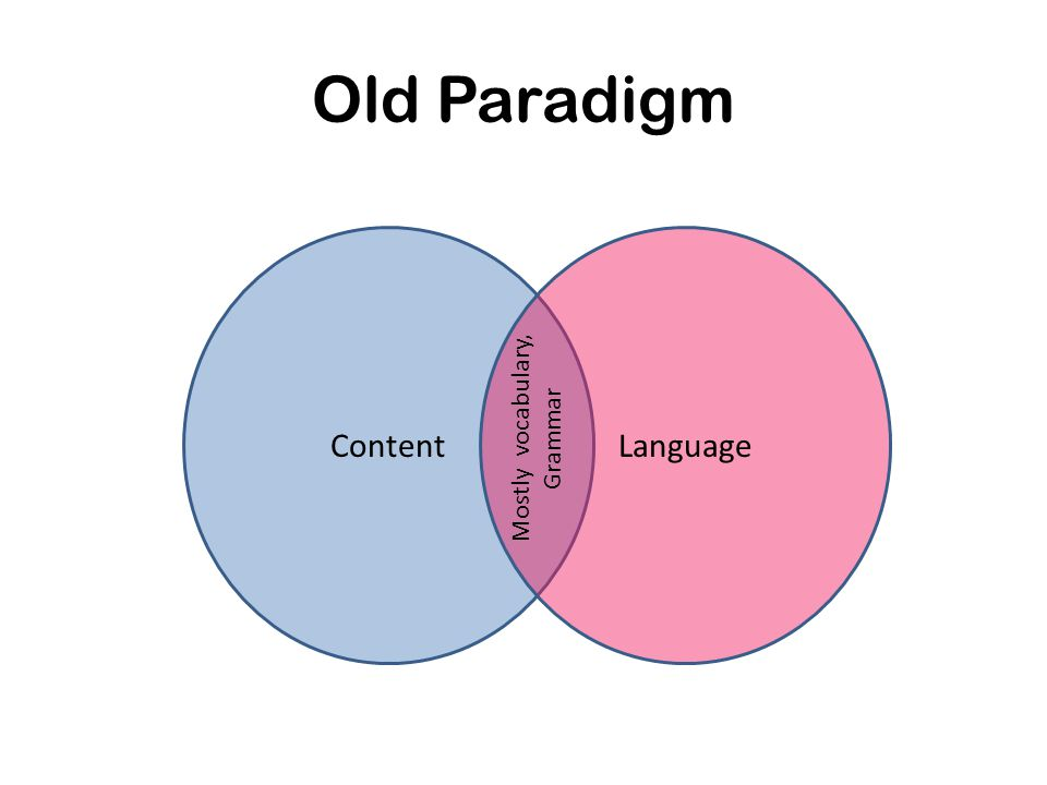 Old Paradigm ContentLanguage Mostly vocabulary, Grammar