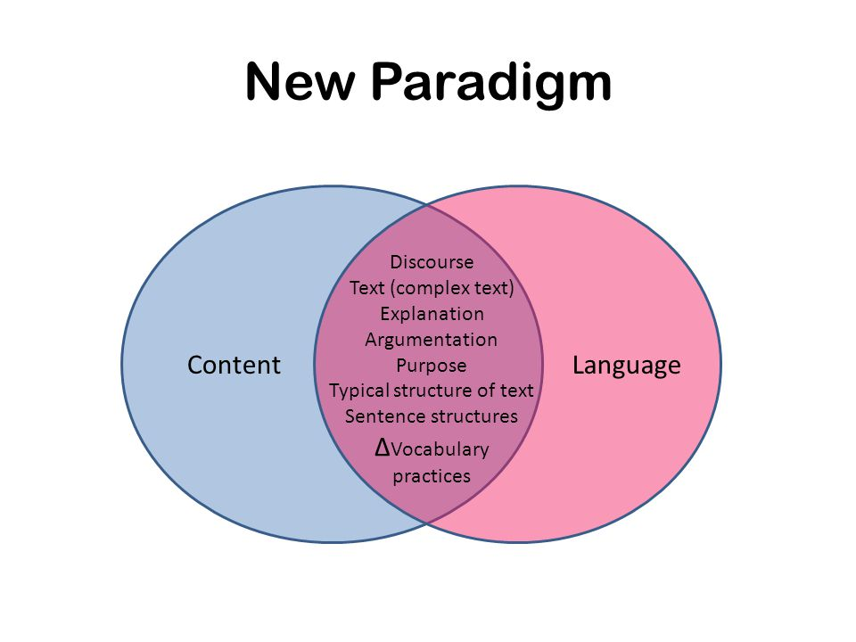 New Paradigm Discourse Text (complex text) Explanation Argumentation Purpose Typical structure of text Sentence structures Δ Vocabulary practices LanguageContent