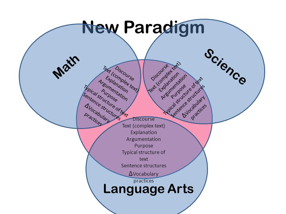 New Paradigm Content Discourse Text (complex text) Explanation Argumentation Purpose Typical structure of text Sentence structures Δ Vocabulary practices Discourse Text (complex text) Explanation Argumentation Purpose Typical structure of text Sentence structures Δ Vocabulary practices Discourse Text (complex text) Explanation Argumentation Purpose Typical structure of text Sentence structures Δ Vocabulary practices Math Language Arts Science