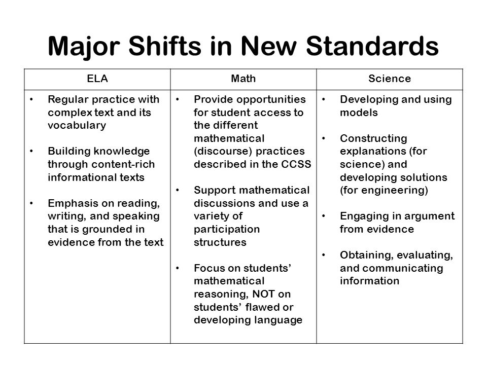 Major Shifts in New Standards ELAMathScience Regular practice with complex text and its vocabulary Building knowledge through content-rich informational texts Emphasis on reading, writing, and speaking that is grounded in evidence from the text Provide opportunities for student access to the different mathematical (discourse) practices described in the CCSS Support mathematical discussions and use a variety of participation structures Focus on students' mathematical reasoning, NOT on students' flawed or developing language Developing and using models Constructing explanations (for science) and developing solutions (for engineering) Engaging in argument from evidence Obtaining, evaluating, and communicating information