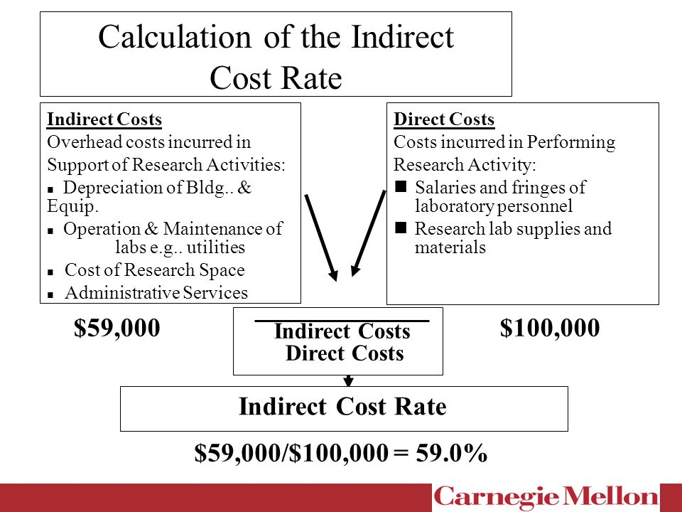 Calculation of the Indirect Cost Rate Indirect Costs Overhead costs incurred in Support of Research Activities: Depreciation of Bldg..