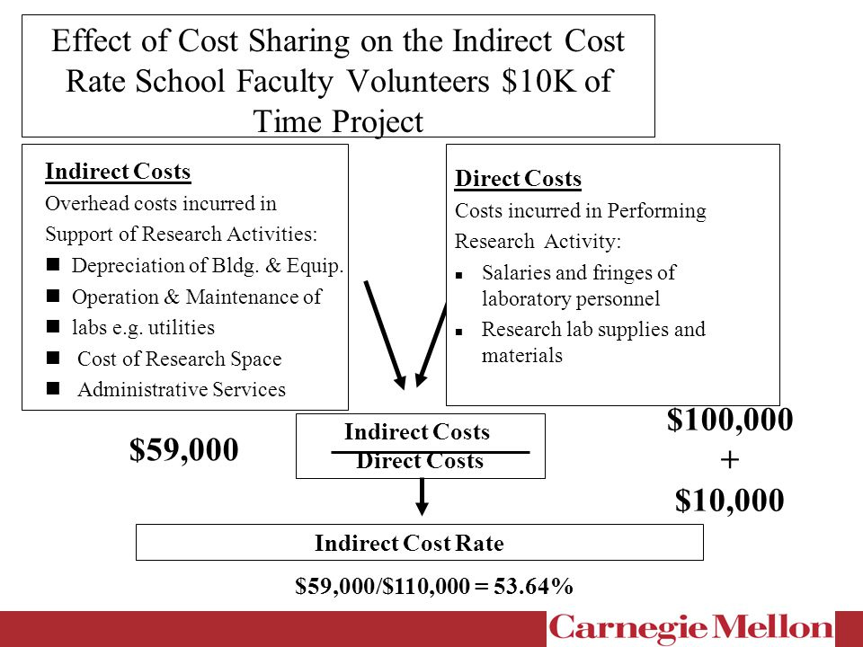 Effect of Cost Sharing on the Indirect Cost Rate School Faculty Volunteers $10K of Time Project Direct Costs Costs incurred in Performing Research Activity: Salaries and fringes of laboratory personnel Research lab supplies and materials Indirect Costs Direct Costs Indirect Cost Rate $59,000/$110,000 = 53.64% $59,000 $100,000 + $10,000 Indirect Costs Overhead costs incurred in Support of Research Activities: Depreciation of Bldg.