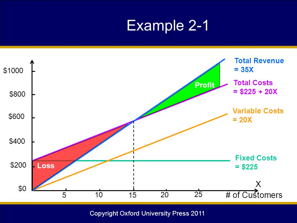 Copyright Oxford University Press 2011 Example 2-1 X # of Customers 15 Fixed Costs = $225 Variable Costs = 20X Total Costs = $225 + 20X Total Revenue
